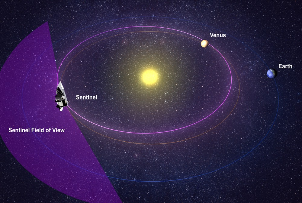 Räddar jorden genom att hålla stora asteroider borta