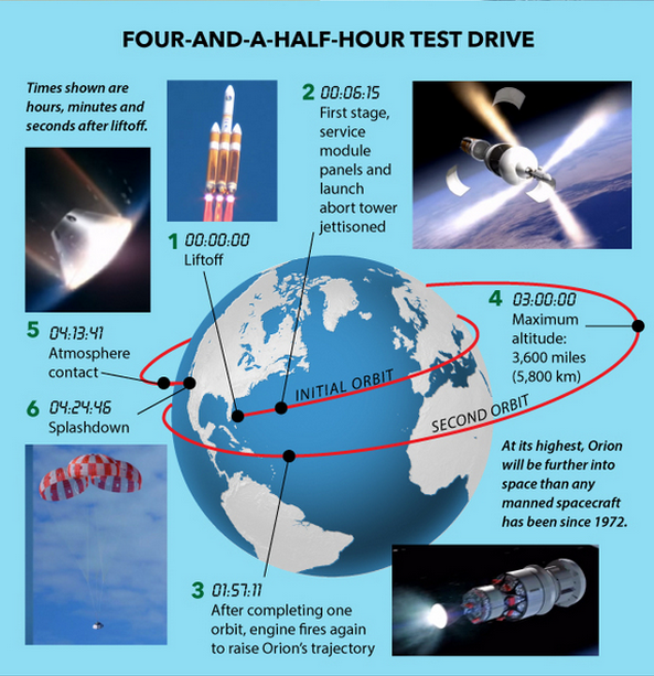 orion first tesflight info