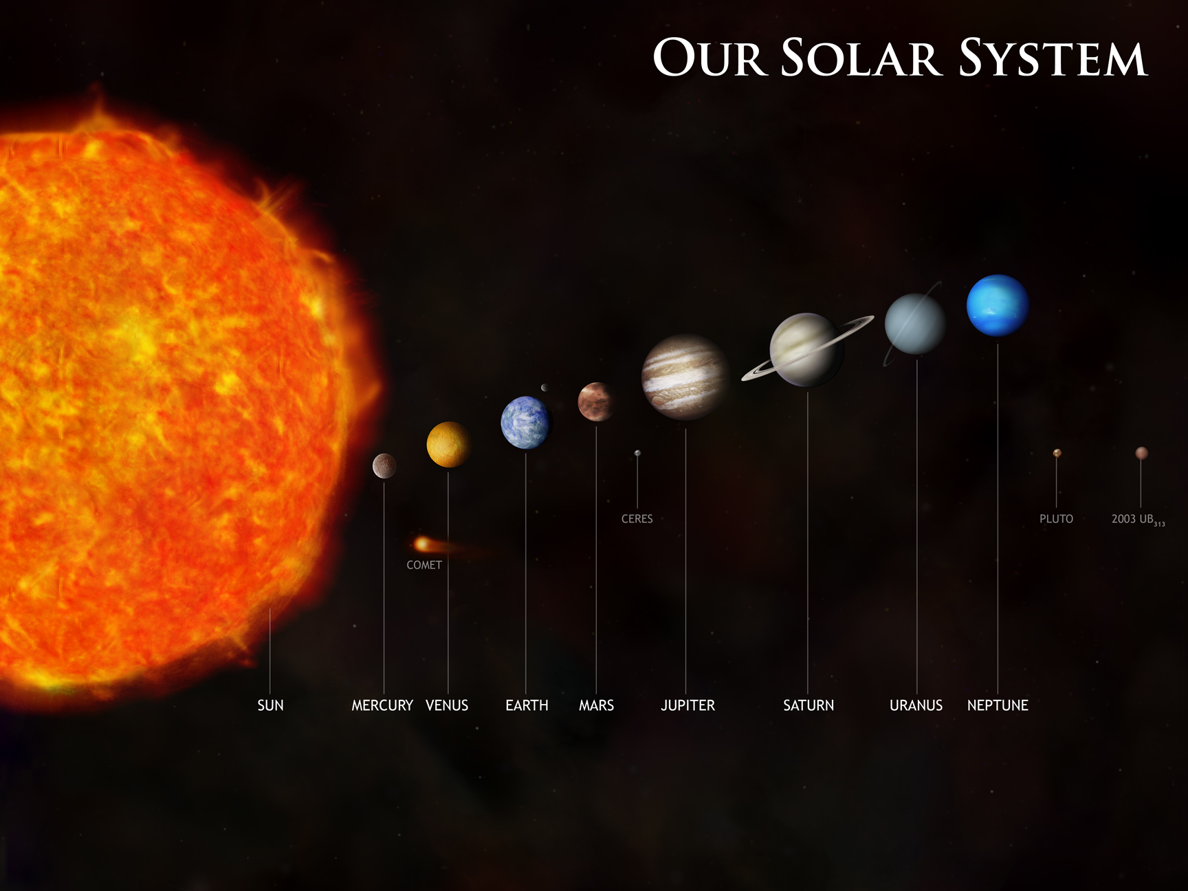 solar system real size - photo #13