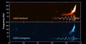 sekvens av gravitationsvågor