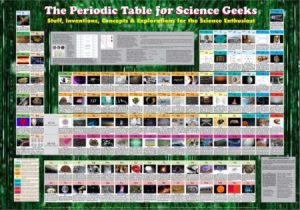 https://www.scientificsonline.com/product/geek-periodic-table-poster